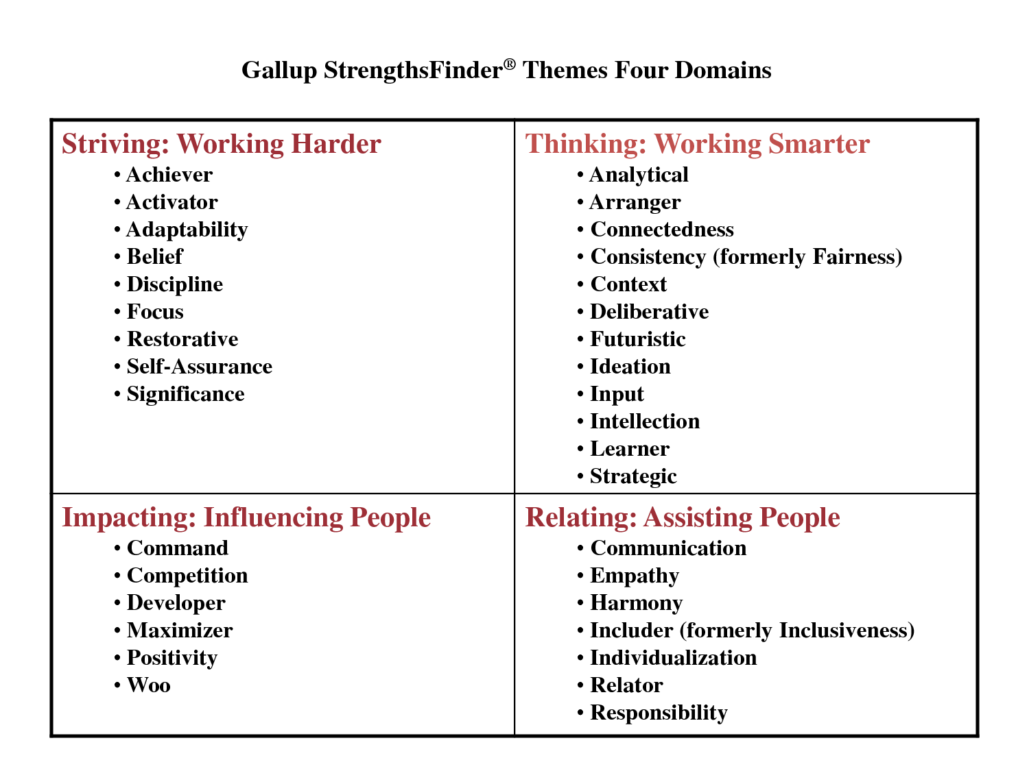 my top five strengths according to the strengthsfinder assessment There are 34 themes in the clifton strengths  i resonate with several that weren't in my top five, according to  although the strengthsfinder assessment.