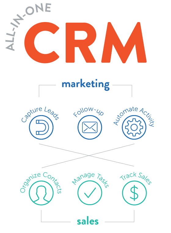 all-in-one-crm